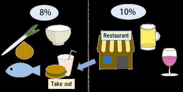 税率8%と10%を説明するイラスト